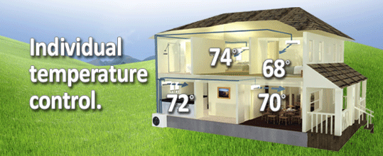 Ductless Mini Split Systems let you set different temperatures in different room in your home.