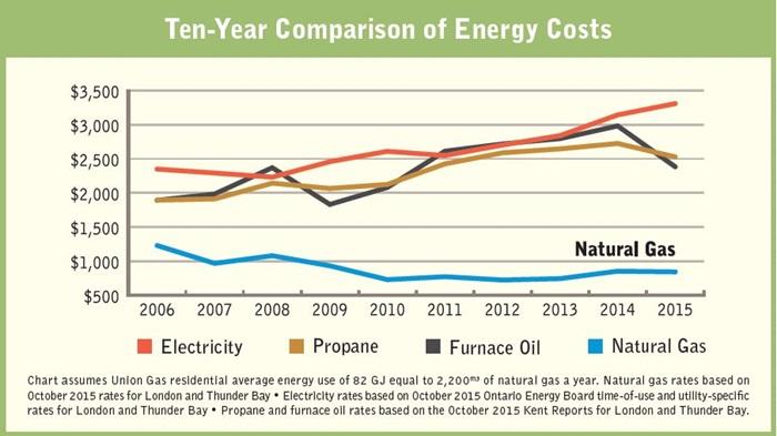 Union Gas furnace savings